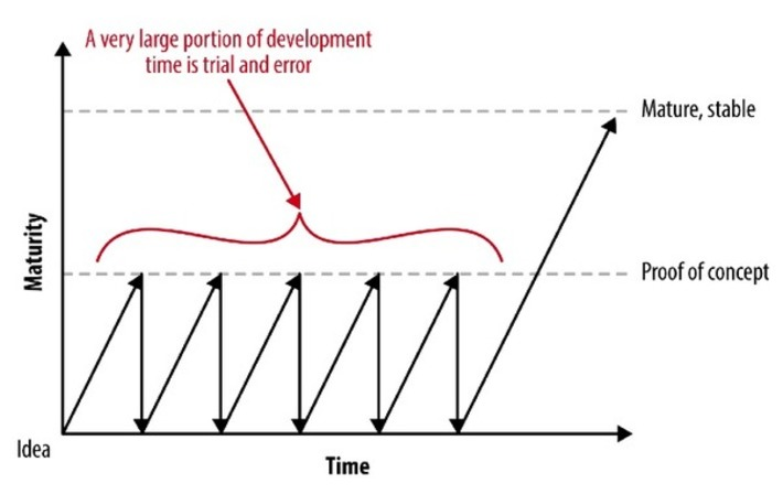 A Minimum Viable Product Is Not a Product, It's a Process | Ideas for entrepreneurs | Scoop.it
