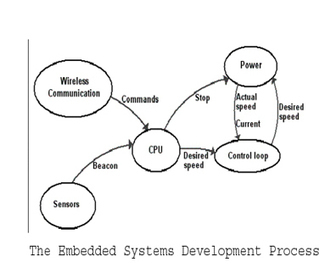 Embedded Systems Development | Website and Software Development Company | Scoop.it