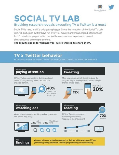 [Infographie] Twitter et son impact sur les campagnes publicitaires TV | Social TV is everywhere | Scoop.it