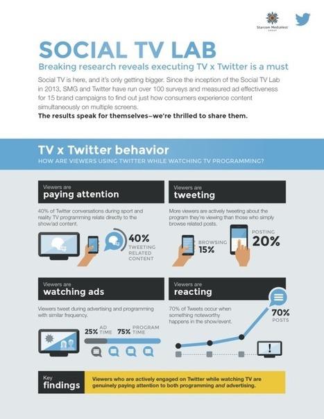 [Infographie] Twitter et son impact sur les campagnes publicitaires TV | Big Media (En & Fr) | Scoop.it