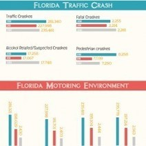 A Safer Florida Highway Safety And Consultant | Visual.ly | Traffic Safety  Infographics | Scoop.it