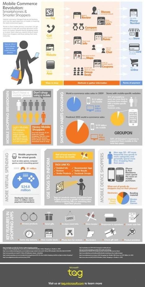 [Infographie] - La révolution du shopping par mobile | WebActus | Infographie-infography | Scoop.it