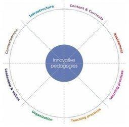 Informe: Clases creativas. Prácticas innovadoras en las escuelas europeas | Gabinete de Comunicación y Educación | Comunicación Mundo | Scoop.it