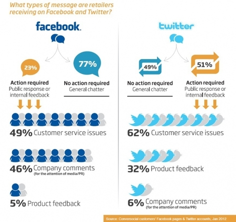 Customer Insight: Spotting Trends in Customer Comments on Social ... | IMC | Scoop.it