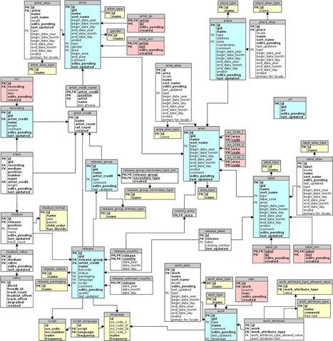 Coyle's InFormation - FRBR as a conceptual model | MUSIQUE ET MODELES DE DONNEES | Scoop.it