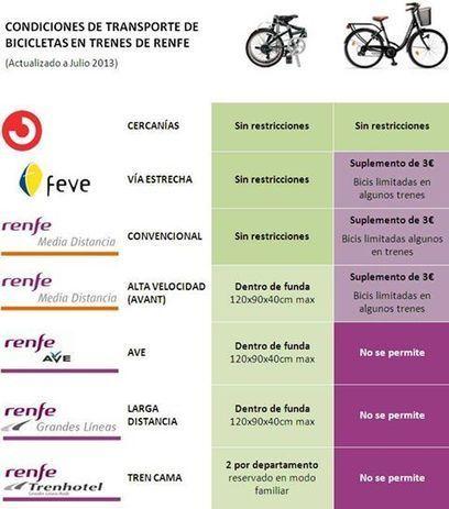 Nueva normativa bici+tren de Renfe: una vez más, abusan de nosotros. | Bicis Al Tren | movilidad sostenible | Scoop.it