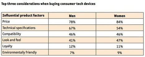 81% of people say price is most important factor when buying tech | Quite Interesting Stats and Facts | Scoop.it