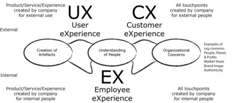 Why UX and CX have to relate to organizational change (EX) | Designing  service | Scoop.it