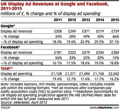 Mobile continues to bolster Facebook revenue | News | Marketing Week | mobile web news | Scoop.it