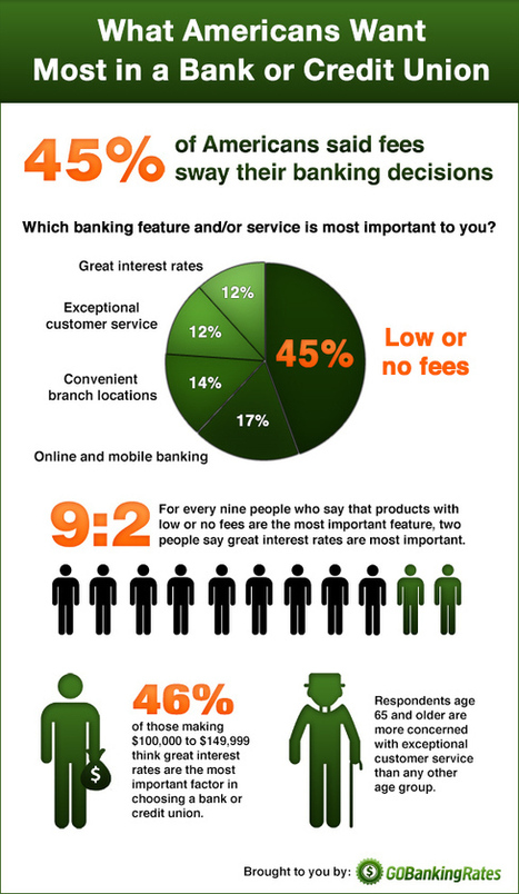 2014 Banking Features Survey Poll Results | Retail Banking | Scoop.it