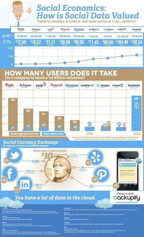 INFOGRAPHIC: How Social Data is Valued | Visual.ly | 1-MegaAulas - Ferramentas Educativas WEB 2.0 | Scoop.it