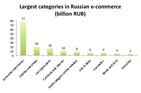 L'e-commerce in Russia nel 2013 | Russia business and culture | Scoop.it