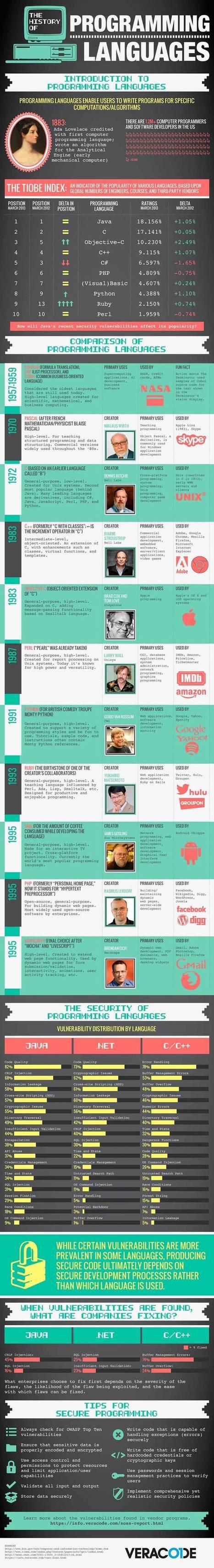 Historia de los lenguajes de programación – infografía | Replicantes | Scoop.it