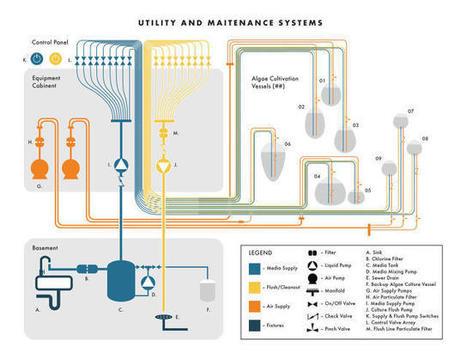 The Future Of Home Decor: Vats Of Edible, Bioluminescent Algae? | Co.Design | business + design | Alain Renaudin | Scoop.it