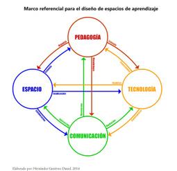Trabajamos en otros marcos referenciales de aprendizaje! | juandon. Innovación y conocimiento | IPAD, un nuevo concepto socio-educativo! | Scoop.it