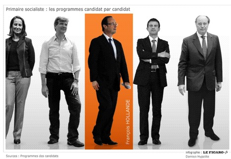 Primaire socialiste : comparaison des propositions des candidats | Lefigaro.fr [INFOGRAPHIC] | All about Data visualization | Scoop.it