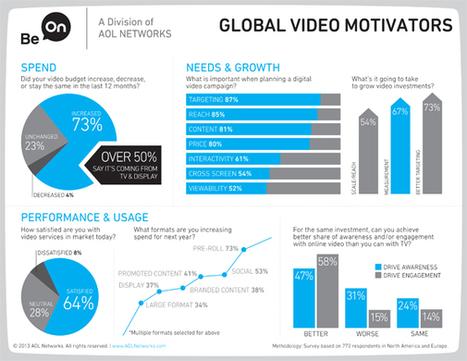 Be On étudie l'utilisation de la vidéo online par les annonceurs et agences - Offremedia | La TV connectée et le commerce by JodeeTV | Scoop.it