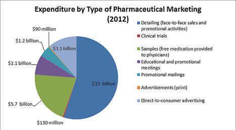 Persuading the Prescribers: Pharmaceutical Industry Marketing and its Influence on Physicians and Patients - Pew Charitable Trusts | New ways of working in pharmaceutical marketing | Scoop.it