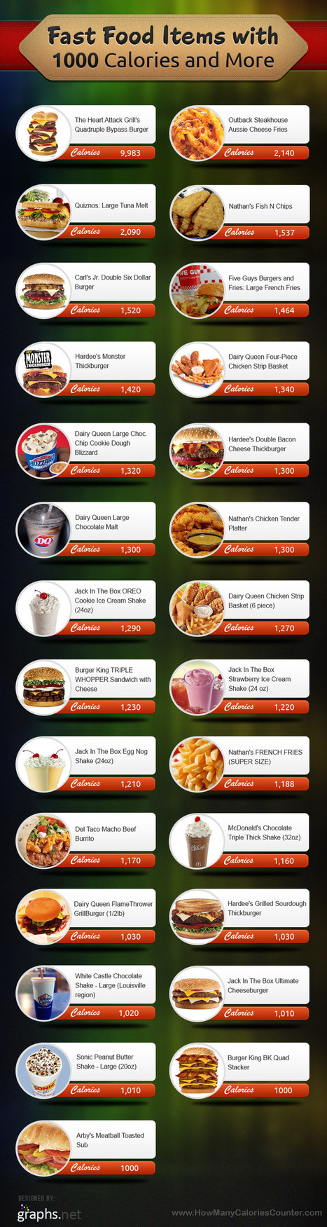 25+ Fast Food Items with 1000 Calories or More | All Infographics | All Infographics | Scoop.it