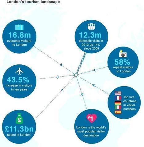 Londres : une puissante stratégie du tourisme culturel (2015-2017). - Tourisme Culturel | Clic France | Scoop.it