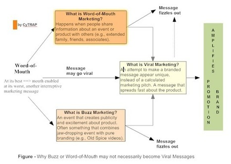 3 steps to word-of-mouth success » most influential corporate blogs, And the winner is, Red Bull and Daimler, about viral marketing, We know how to create buzz, Keywords, some ideas to improve your... | Social Media and Web Infographics hh | Scoop.it