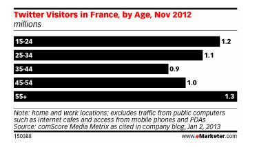 In France, Twitter Finds an Older Niche | Social Networks & Social Media by numbers | Scoop.it