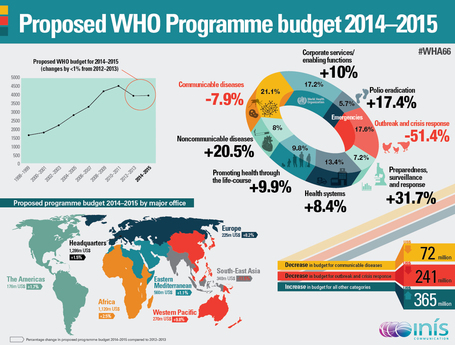 Proposed WHO Programme Budget 2014–2015 | Co-creation in health | Scoop.it