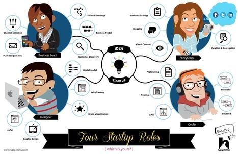 Startup a jövő vállalkozása!(?) | Pre és Online Marketing megoldások | Scoop.it