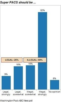 Voters want Super PACs to be illegal   Super PACs   Scoop.it