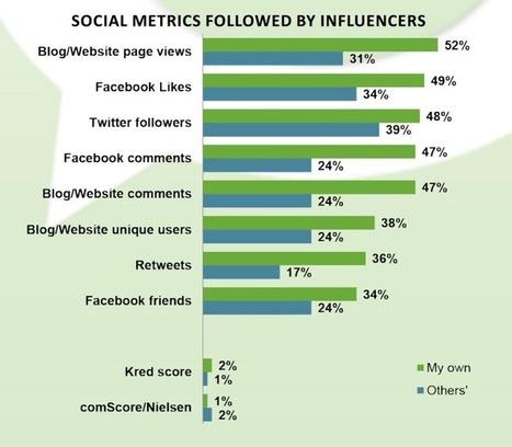 Les blogs influencent plus les consommateurs que les réseaux sociaux ! | Relations publiques et communications | Scoop.it