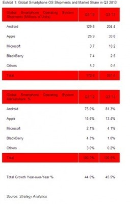 smartphones | Smartphone Market Research | mobile enterprise | Scoop.it