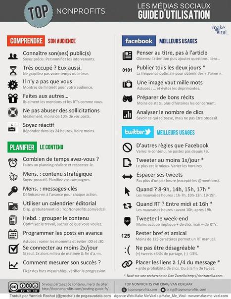 Les médias sociaux : Guide d'utilisation | Mon Web Bazar | Scoop.it