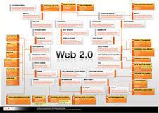Web 2.0 submission sites | web2.0 | Scoop.it