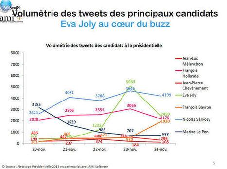 Twitter et blogs à la rescousse d'Eva Joly?   LYFtv - Lyon   Scoop.it