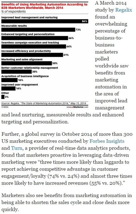 What Are the Benefits of Marketing Automation? - eMarketer   The Marketing Technology Alert   Scoop.it