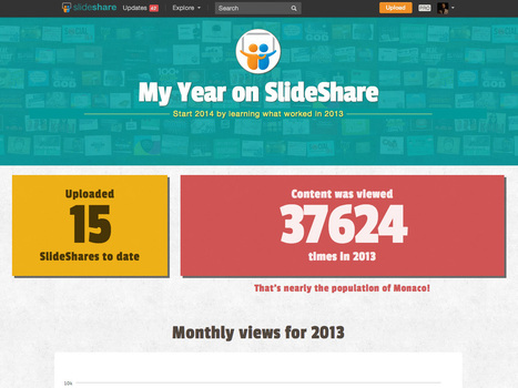 Top 1% Most Viewed on SlideShare | Google Plus and Social SEO | Scoop.it