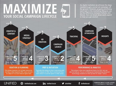 Are You Crippling Your Social Campaign ROI with Poor Time Management? #INFOGRAPHIC | MarketingHits | Scoop.it