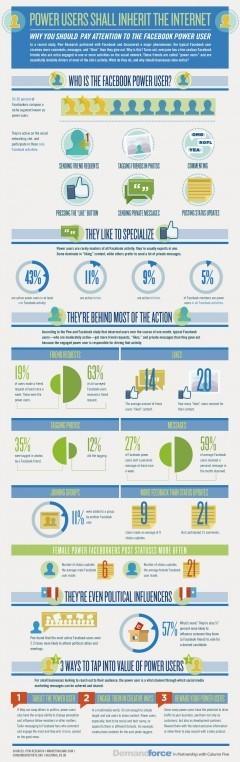 Qui sont les utilisateurs de Facebook les plus actifs ? | Webmarketing, Medias Sociaux | Scoop.it