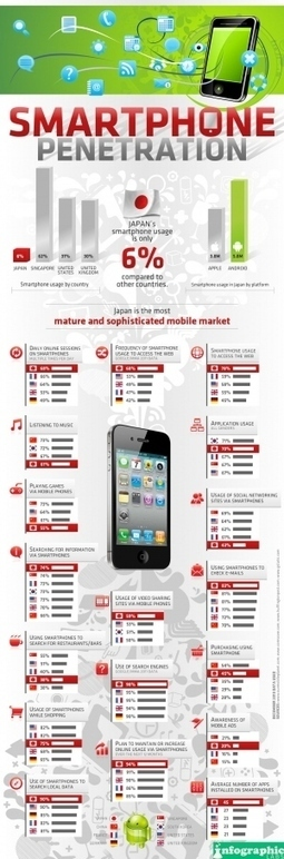 [INFOGRAPHIC] Smartphone Penetration | Social Media (network, technology, blog, community, virtual reality, etc...) | Scoop.it