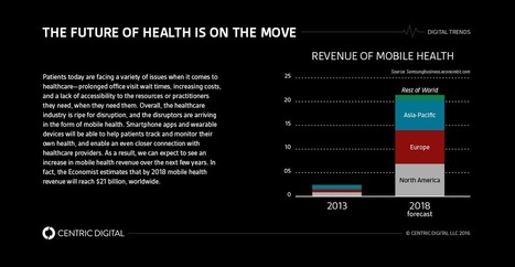 The Future of mHealth Wearables: Bringing Healthcare to a Device Near You   Centric Digital   smart cities   Scoop.it