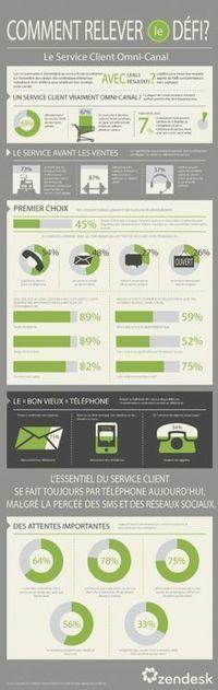 OmniCanal sur Pinterest | OmniChannel - MultiChannel - CrossChannel Retail Strategies | Scoop.it