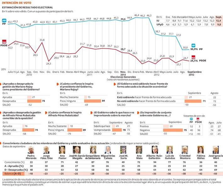 El desgaste de Mariano Rajoy es mucho más acusado que el de su ... | Partido Popular, una visión crítica | Scoop.it