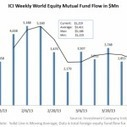 World equity mutual fund flow continues to be the strongest category - Market Realist (blog) | Investment Products | Scoop.it