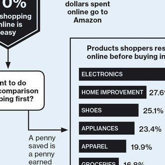 The Shopping Decision Tree | MIT Technology Review | Retail and co | Scoop.it