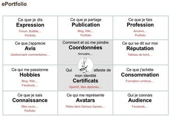 Le portfolio professionnel : quand l'expérience a valeur de diplôme | Le portfolio de développement professionnel continu | Scoop.it