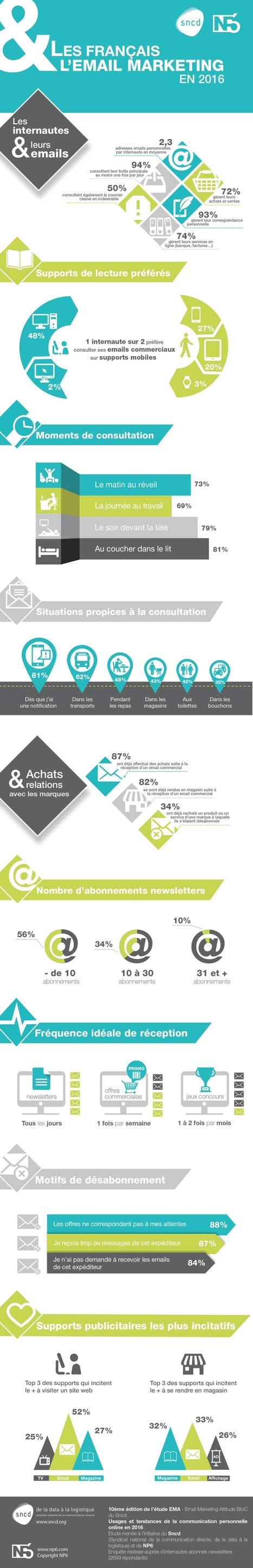 [Infographie] Les Français et leurs emails  | Marketing innovations | Scoop.it