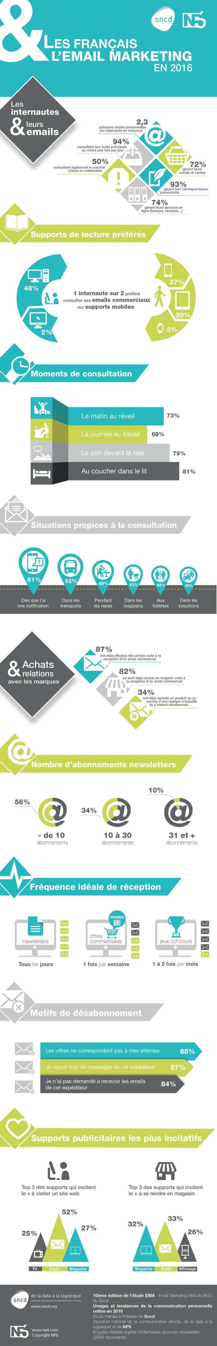 [Infographie] Les Français et leurs emails | Solutions locales | Scoop.it