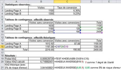 Validez vos tests grâce au khi deux - web analytics | Blog ecommerce | Scoop.it