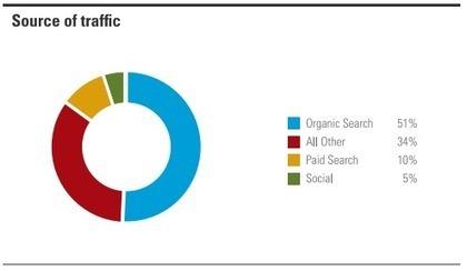 Organic Search Brings 51% of B2B Website Traffic   SEO, référencement naturel   Scoop.it