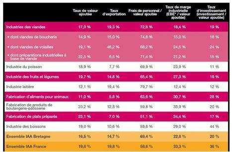 themavision.fr - Les chiffres clés de l'Agriculture et de l'Agroalimentaire en Bretagne   LA #BRETAGNE, ELLE VOUS CHARME - @Socialfave @TheMisterFavor @Socialfave_DEV @Socialfave_EUR @P_TREBAUL @Socialfave_POL @Socialfave_JAP @BRETAGNE_CHARME @Socialfave_IND @Socialfave_ITA @Socialfave_UK @Socialfave_ESP @Socialfave_GER @Socialfave_BRA   Scoop.it
